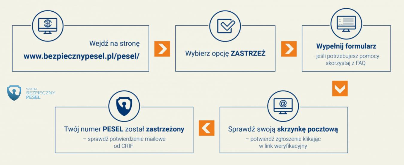 Bezpieczny Pesel – jak ochronić swoje dane?
